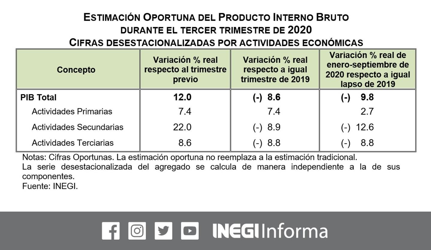 AMLO: La economía se está recuperando; PIB crece 12%
