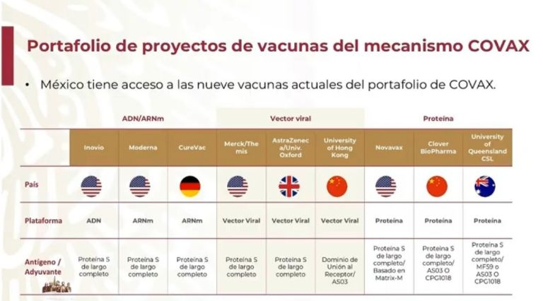 Marcelo Ebrard: México tiene acceso a 9 vacunas contra COVID