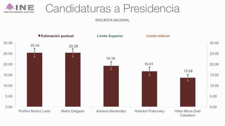Delgado y Muñoz empatan la segunda encuesta para dirigir MORENA.