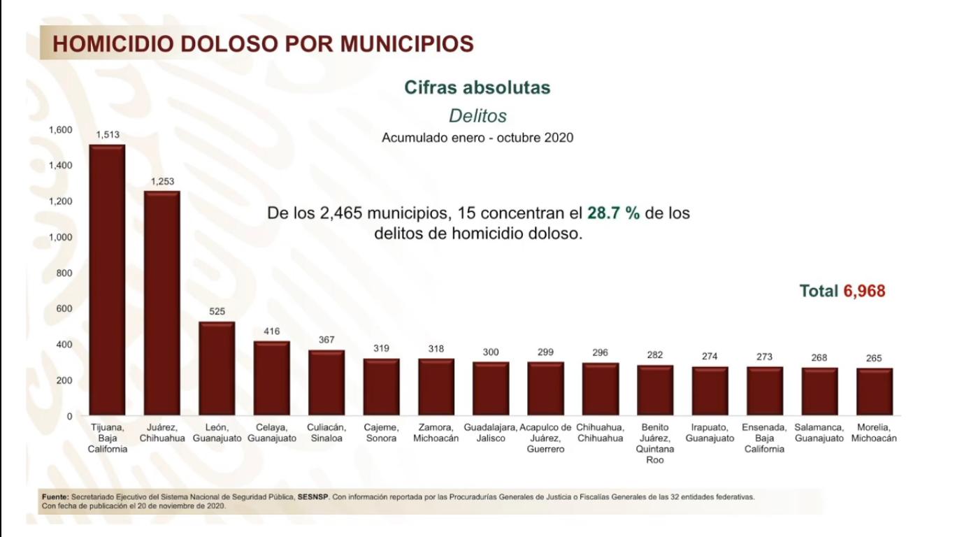 15 municipios acumulan la tercera parte de homicidios en el país